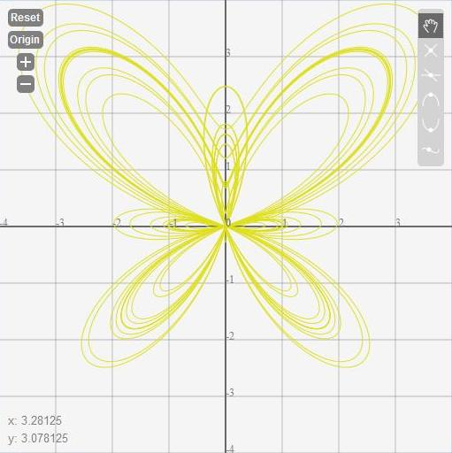 Butterfly Curve Graph